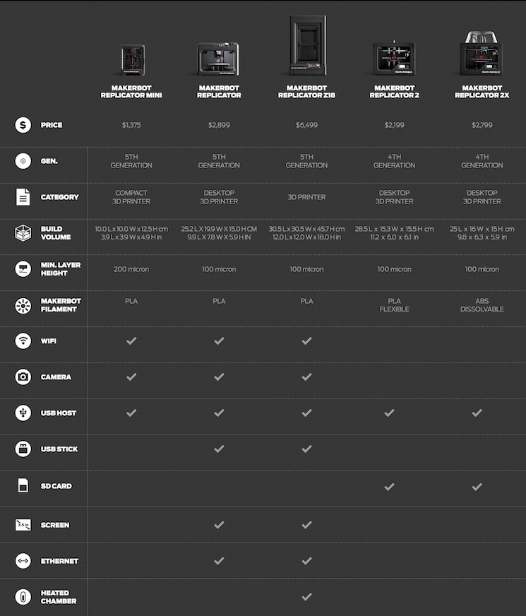 MakerBot 3D Printer Comparison Chart