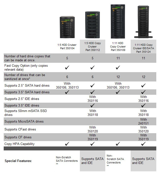 Aleratec Professional Hard Drive Duplicator Info
