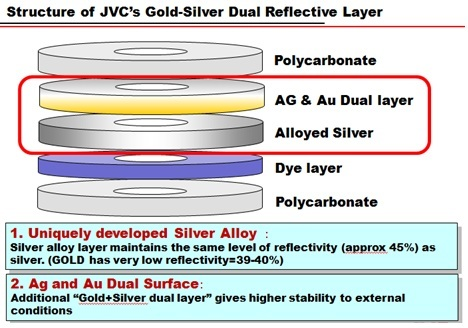JVC Gold Archival Disc Construction