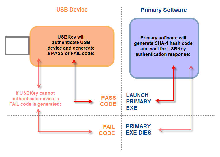 Find USB Flash Drive Copy Protection and Serialization at